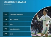 Tịt ngòi trước Bayern, Ronaldo vẫn thiết lập nên kỷ lục mới