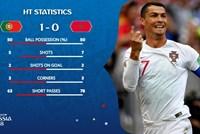 Ghi 4 bàn sau 2 trận, Ronaldo tiễn Ma rốc rời World Cup 2018