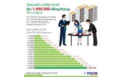 Tăng mức lương cơ sở lên 1,49 triệu đồng mỗi tháng từ ngày 1 7