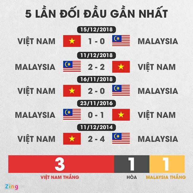 Hình ảnh: Việt Nam vs Malaysia (20h ngày 10/10): Thắng để nuôi mộng số 3