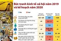 Bức tranh kinh tế-xã hội năm 2019 và kế hoạch năm 2020