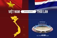 Tương quan trước trận Việt Nam - Thái Lan