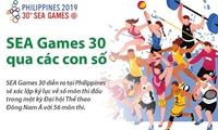 SEA Games lần thứ 30 qua những con số