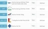 Việt Nam có 8 trường lọt top 500 trường đại học hàng đầu châu Á