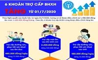 Các khoản trợ cấp BHXH tăng từ 1 7 2020