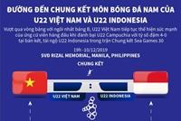 Hành trình đến trận chung kết của U22 Việt Nam và U22 Indonesia