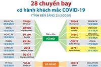 28 chuyến bay có hành khách mắc COVID-19