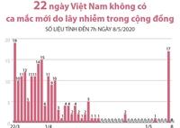 22 ngày Việt Nam không có ca mắc mới trong cộng đồng