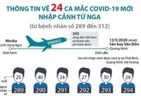 Thông tin về 24 ca mắc COVID-19 mới nhập cảnh từ Nga