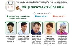 Mở lại phiên tòa sơ thẩm vụ gian lận điểm thi ở Sơn La