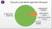 Vẫn còn trên 6 500 người cách ly chống dịch COVID-19