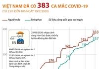 Việt Nam ghi nhận 383 ca mắc bệnh COVID-19