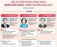 Các Ủy viên Trung ương Đảng được điều động, luân chuyển năm 2020