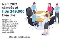 Năm 2021 cả nước có hơn 249 000 biên chế