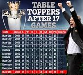 Thống kê cho thấy Man Utd sẽ vô địch Premier League