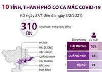 10 tỉnh, thành phố có ca mắc COVID-19 từ ngày 27 1 đến 6h ngày 3 2 2021