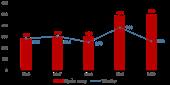 Toàn cảnh thị trường bất động sản nhà ở Đà Nẵng và vùng phụ cận năm 2020