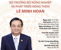 Bộ trưởng Bộ Nông nghiệp và phát triển nông thôn Lê Minh Hoan