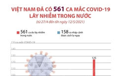 Việt Nam đã có 561 ca mắc COVID-19 lây nhiễm trong nước từ 27 4 đến 6h ngày 12 5 2021