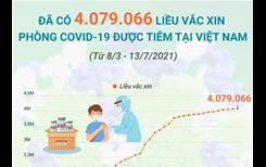 Đã có 4 079 066 liều vaccine phòng COVID-19 được tiêm tại Việt Nam