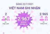 Sáng 22 7 2021, Việt Nam ghi nhận 2 967 ca mắc COVID-19
