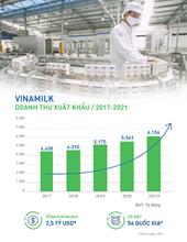 """Vinamilk """"vượt sóng"""" COVID-19 ấn tượng, doanh thu tăng, xuất khẩu thành công nhiều sản phẩm mới"""