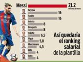 Bảng lương ở Barcelona Messi, Neymar, Suarez và phần còn lại